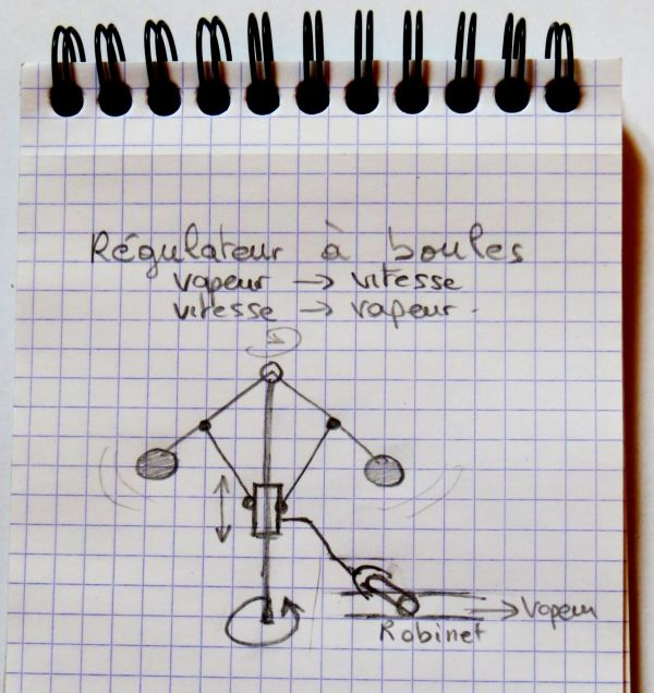 Le régulateur à boule de James Watt. Vue d'artiste très talentueux.