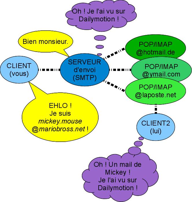 Explication sur les serveurs SMTP, POP et IMAP
