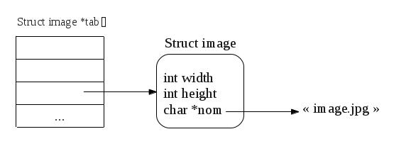 Apprendre à dessiner une structure de donnée